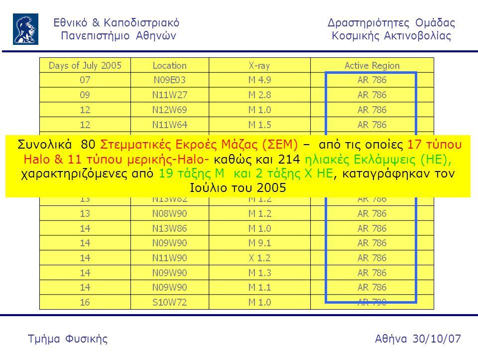 Δραστηριότητες Ομάδας Κοσμικής Ακτινοβολίας Εθνικό & Καποδιστριακό Πανεπιστήμιο Αθηνών Αθήνα 30/10/07Τμήμα Φυσικής Συνολικά 80 Στεμματικές Εκροές Μάζας (ΣΕΜ) – από τις οποίες 17 τύπου Halo & 11 τύπου μερικής-Halo- καθώς και 214 ηλιακές Εκλάμψεις (ΗΕ), χαρακτηριζόμενες από 19 τάξης M και 2 τάξης X ΗΕ, καταγράφηκαν τον Ιούλιο του 2005