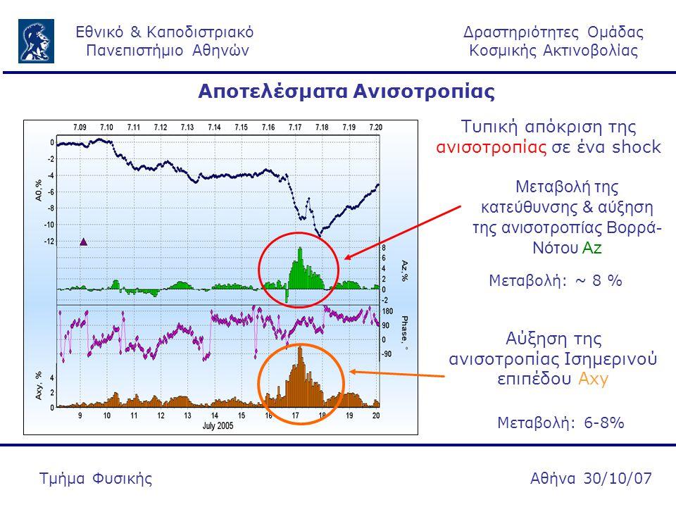 Δραστηριότητες Ομάδας Κοσμικής Ακτινοβολίας Εθνικό & Καποδιστριακό Πανεπιστήμιο Αθηνών Αθήνα 30/10/07Τμήμα Φυσικής Τυπική απόκριση της ανισοτροπίας σε ένα shock Αύξηση της ανισοτροπίας Ισημερινού επιπέδου Αxy Μεταβολή της κατεύθυνσης & αύξηση της ανισοτροπίας Βορρά- Νότου Αz Μεταβολή: ~ 8 % Μεταβολή: 6-8% Αποτελέσματα Ανισοτροπίας