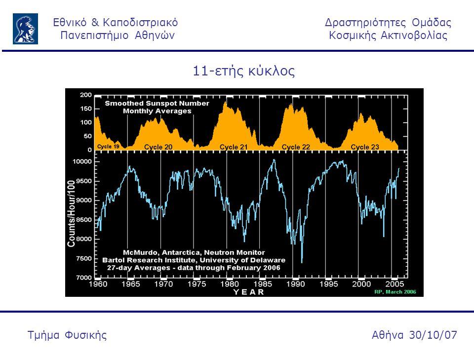 Δραστηριότητες Ομάδας Κοσμικής Ακτινοβολίας Εθνικό & Καποδιστριακό Πανεπιστήμιο Αθηνών Αθήνα 30/10/07Τμήμα Φυσικής Forbush, 1958 Ηλιοσφαιρικό φαινόμενο: Περιλαμβάνει μεταβολές της πυκνότητας και της ανισοτροπίας των Κοσμικών Ακτίνων