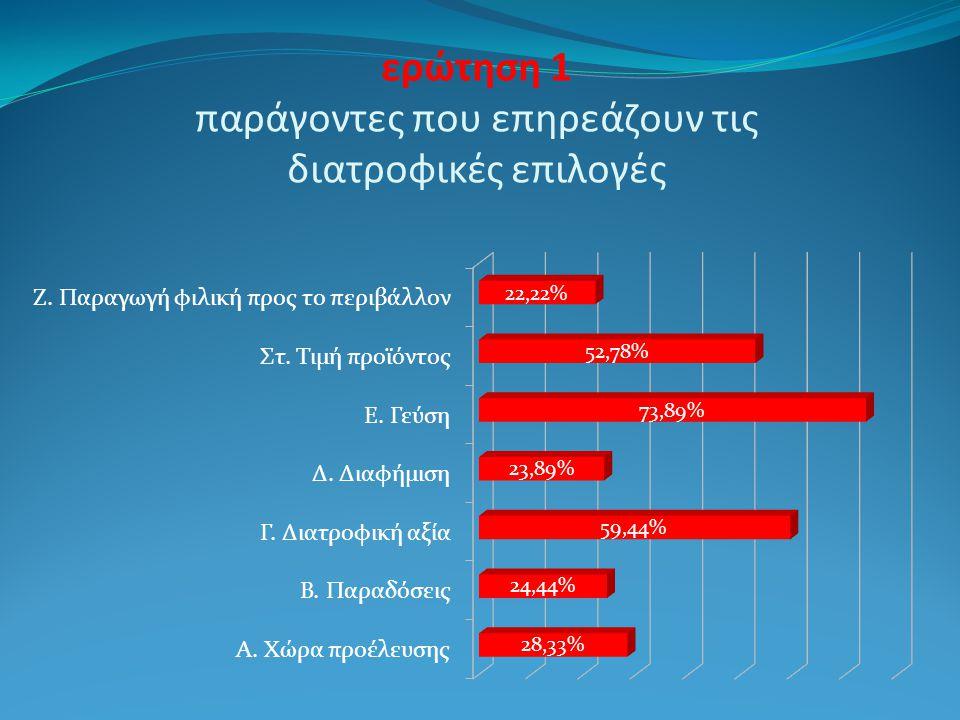 Αποτελέσματα ερωτηματολογίων Κοινωνικοδημογραφικά στοιχεία Φύλο