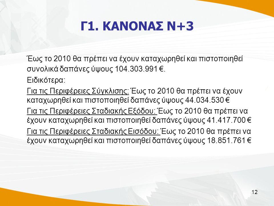 12 Γ1. ΚΑΝΟΝΑΣ Ν+3 Έως το 2010 θα πρέπει να έχουν καταχωρηθεί και πιστοποιηθεί συνολικά δαπάνες ύψους 104.303.991 €. Ειδικότερα: Για τις Περιφέρειες Σ