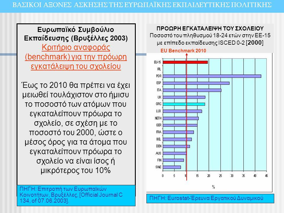 Ευρωπαϊκό Συμβούλιο Εκπαίδευσης (Βρυξέλλες 2003) Κριτήριο αναφοράς (benchmark) για την πρόωρη εγκατάλειψη του σχολείου Έως το 2010 θα πρέπει να έχει μ