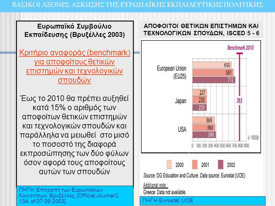 Ευρωπαϊκό Συμβούλιο Εκπαίδευσης (Βρυξέλλες 2003) Κριτήριο αναφοράς (benchmark) για αποφοίτους θετικών επιστημών και τεχνολογικών σπουδών Έως το 2010 θ