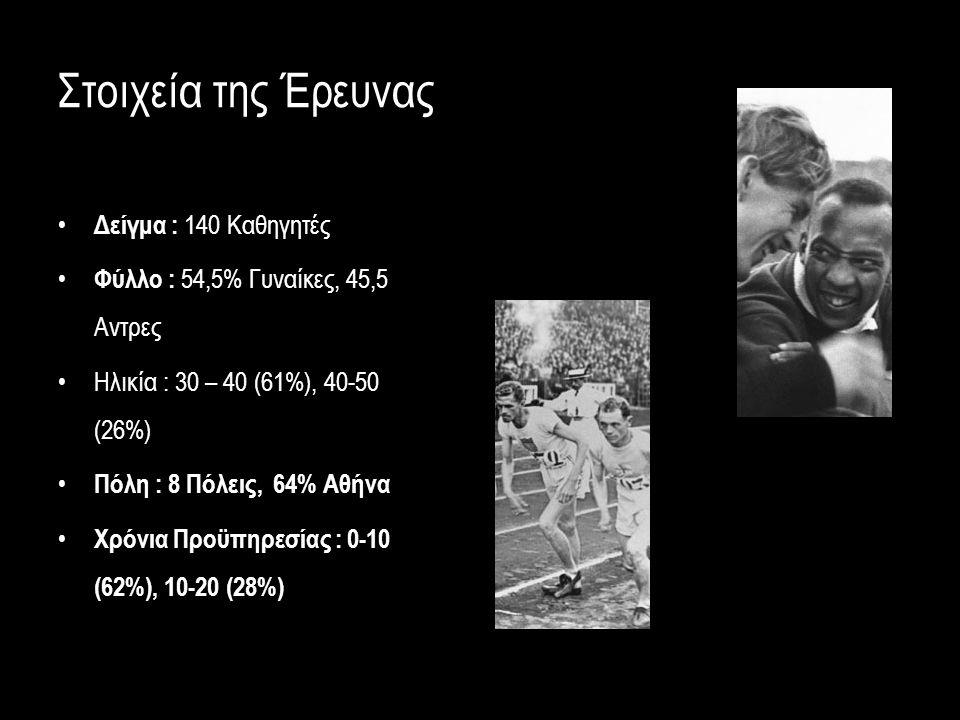 Στοιχεία της Έρευνας Δείγμα : 140 Καθηγητές Φύλλο : 54,5% Γυναίκες, 45,5 Αντρες Ηλικία : 30 – 40 (61%), 40-50 (26%) Πόλη : 8 Πόλεις, 64% Αθήνα Χρόνια