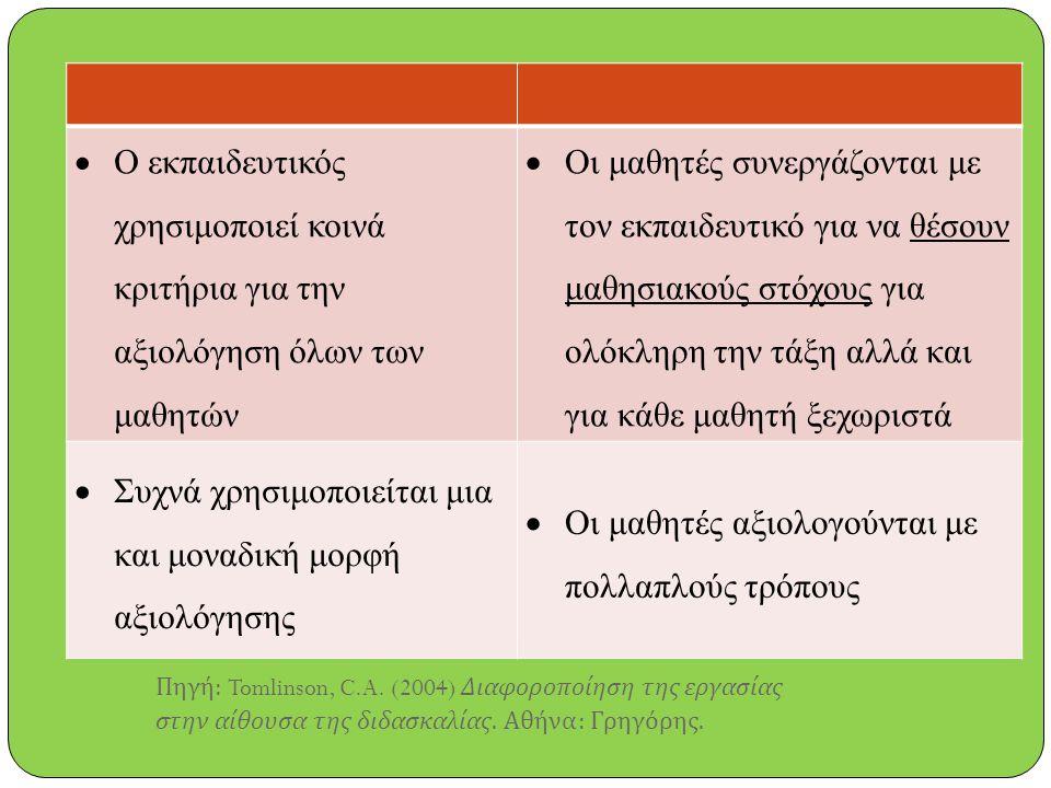  Ο εκπαιδευτικός χρησιμοποιεί κοινά κριτήρια για την αξιολόγηση όλων των μαθητών  Οι μαθητές συνεργάζονται με τον εκπαιδευτικό για να θέσουν μαθησιακούς στόχους για ολόκληρη την τάξη αλλά και για κάθε μαθητή ξεχωριστά  Συχνά χρησιμοποιείται μια και μοναδική μορφή αξιολόγησης  Οι μαθητές αξιολογούνται με πολλαπλούς τρόπους Πηγή : Tomlinson, C.A.