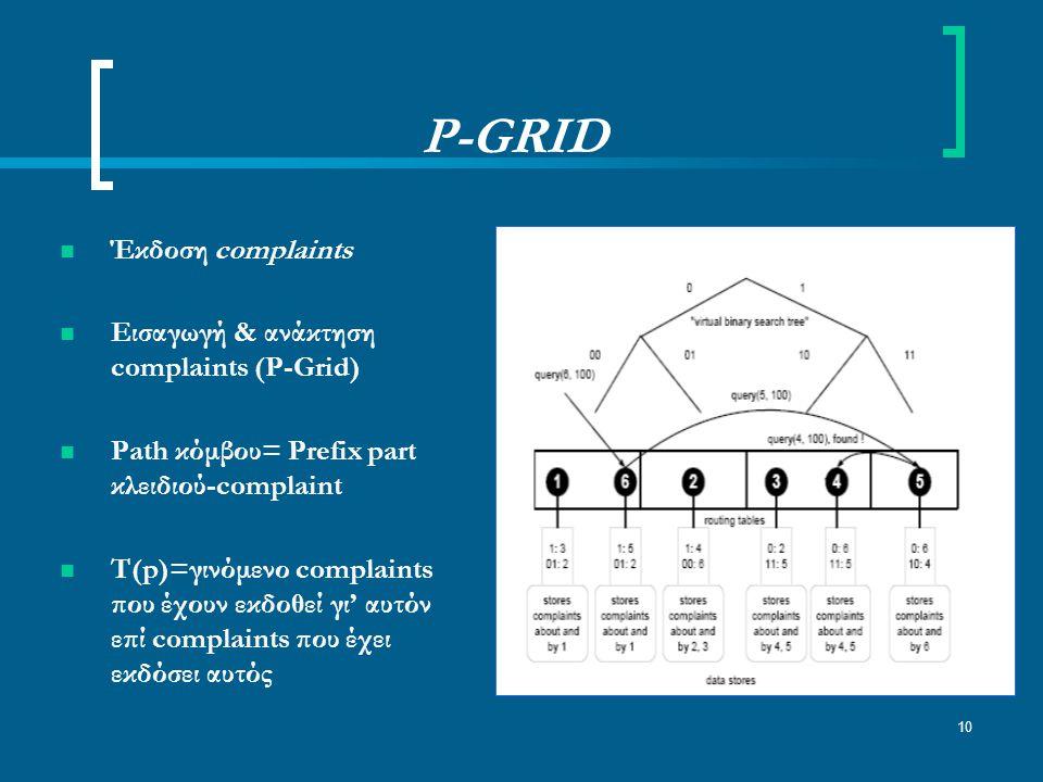 10 P-GRID Έκδοση complaints Εισαγωγή & ανάκτηση complaints (P-Grid) Path κόμβου= Prefix part κλειδιού-complaint T(p)=γινόμενο complaints που έχουν εκδοθεί γι' αυτόν επί complaints που έχει εκδόσει αυτός