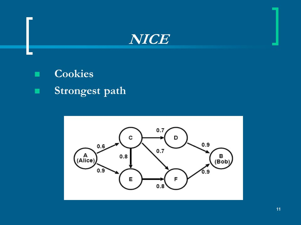 11 NICE Cookies Strongest path