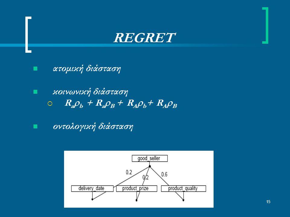 15 REGRET ατομική διάσταση κοινωνική διάσταση  R a  b + R a  B + R A  b + R A  B οντολογική διάσταση