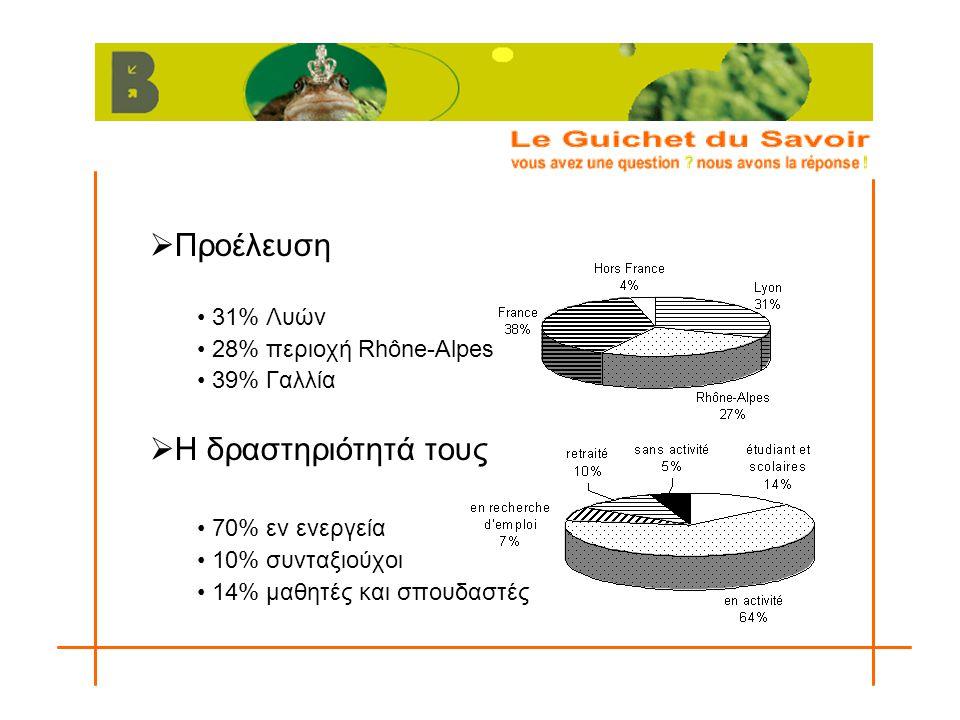  Προέλευση 31% Λυών 28% περιοχή Rhône-Alpes 39% Γαλλία  Η δραστηριότητά τους 70% εν ενεργεία 10% συνταξιούχοι 14% μαθητές και σπουδαστές