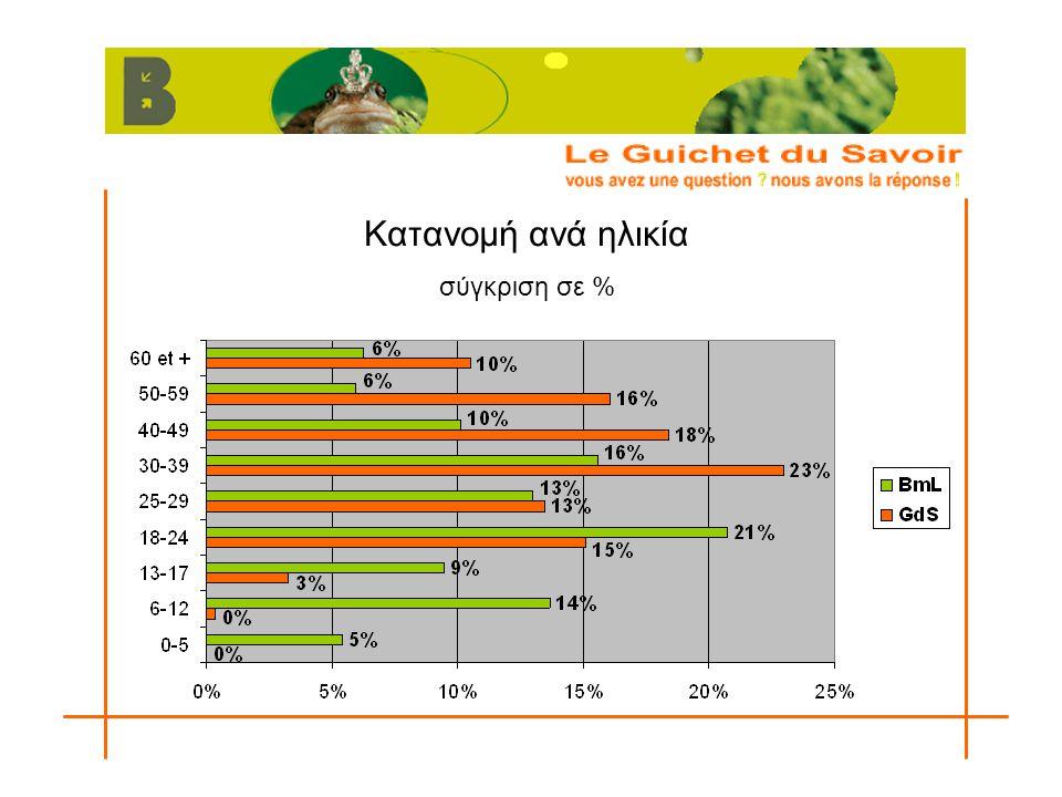 Κατανομή ανά ηλικία σύγκριση σε %