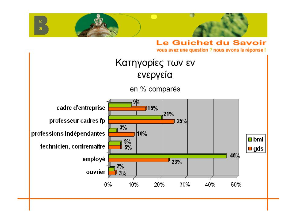 Κατηγορίες των εν ενεργεία en % comparés