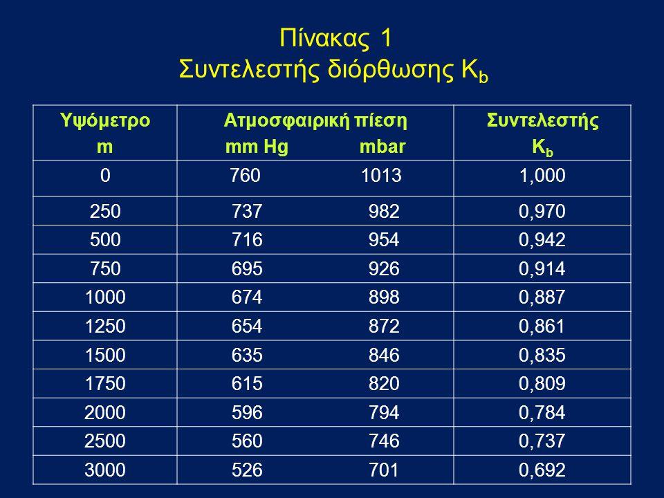 Πίνακας 1 Συντελεστής διόρθωσης K b Υψόμετρο m Ατμοσφαιρική πίεση mm Hg mbar Συντελεστής Κ b 0760 10131,000 250737 9820,970 500716 9540,942 750695 926