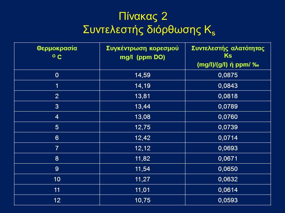Πίνακας 2 Συντελεστής διόρθωσης K s Θερμοκρασία O C Συγκέντρωση κορεσμού mg/l (ppm DO) Συντελεστής αλατότητας Ks (mg/l)/(g/l) ή ppm/ ‰ 014,590,0875 114,190,0843 213,810,0818 313,440,0789 413,080,0760 512,750,0739 612,420,0714 712,120,0693 811,820,0671 911,540,0650 1011,270,0632 1111,010,0614 1210,750,0593