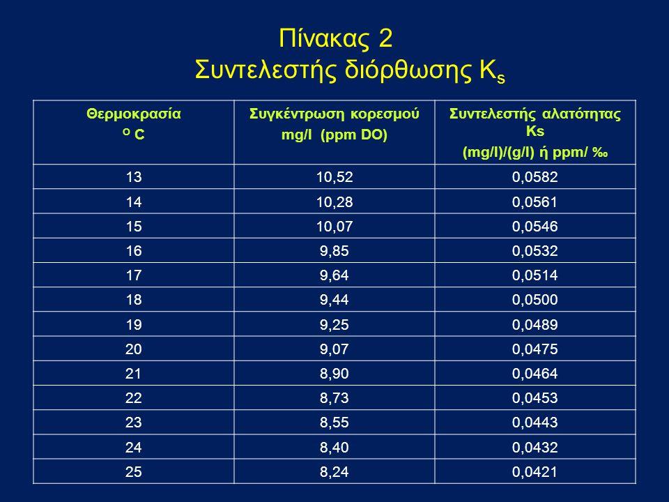 Πίνακας 2 Συντελεστής διόρθωσης K s Θερμοκρασία O C Συγκέντρωση κορεσμού mg/l (ppm DO) Συντελεστής αλατότητας Ks (mg/l)/(g/l) ή ppm/ ‰ 1310,520,0582 1