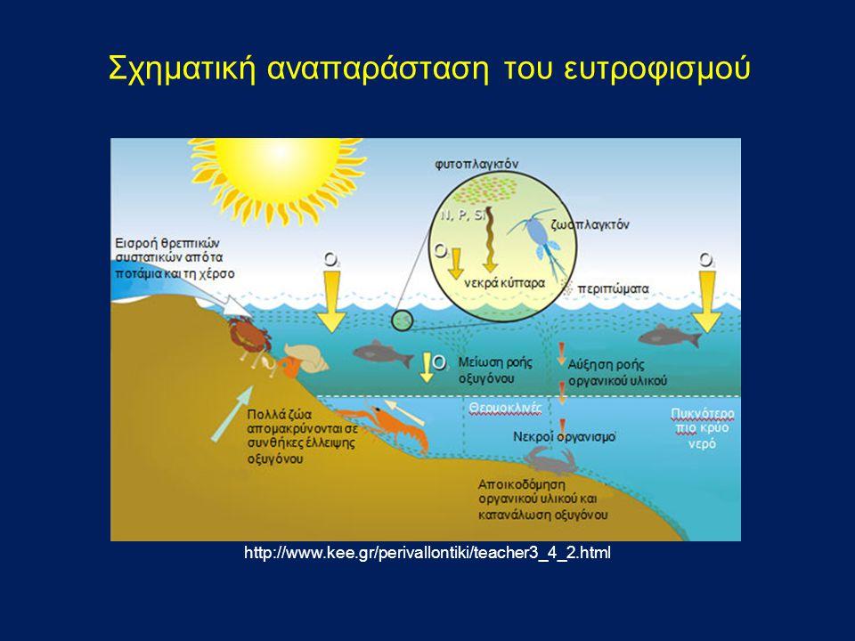 Σχηματική αναπαράσταση του ευτροφισμού http://www.kee.gr/perivallontiki/teacher3_4_2.html