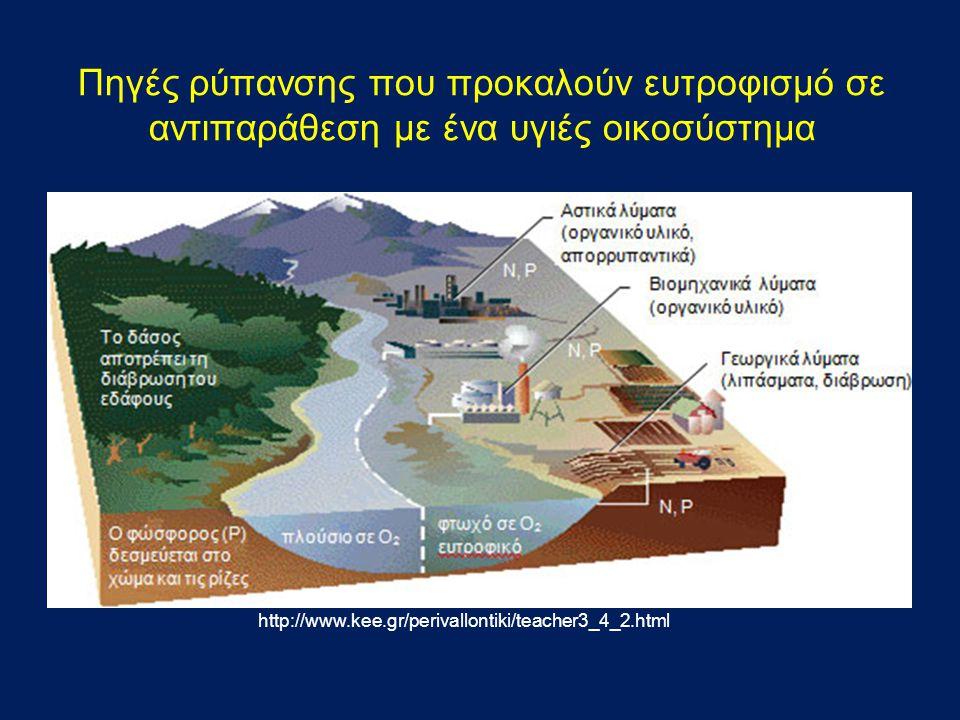 Πηγές ρύπανσης που προκαλούν ευτροφισμό σε αντιπαράθεση με ένα υγιές οικοσύστημα http://www.kee.gr/perivallontiki/teacher3_4_2.html
