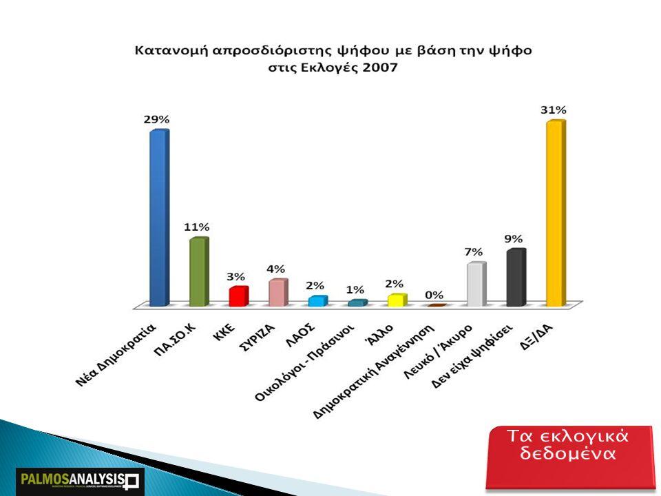 40,5% (39,0% - 42,0%) ΝΔ 39,0% (37,0% - 41,0%) ΠΑΣΟΚ 7,0% (6,0% - 8,0%) ΚΚΕ 3,0% (2,5% - 3,5%) ΣΥΡΙΖΑ 5,0% (4,5% - 5,5%) ΛΑΟΣ 2,5% (2,0% - 3,0%) ΟΙΚΟΛΟΓΟΙ 3,0% (2,5% - 3,5%) ΑΛΛΟ ΕΚΤΙΜΗΣΗ ΨΗΦΟΥ Α' ΘΕΣΣΑΛΟΝΙΚΗΣ