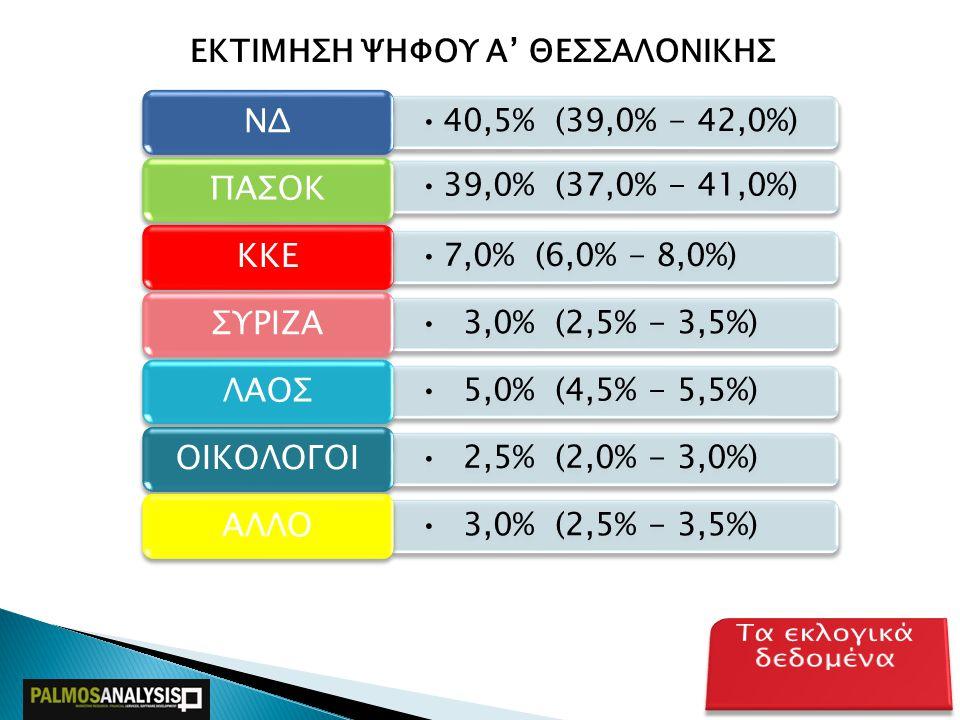 Thessaloniki Politics 2009  Πολιτική – Εκλογική Έρευνα Β' Θεσσαλονίκης  Σεπτέμβριος 2009