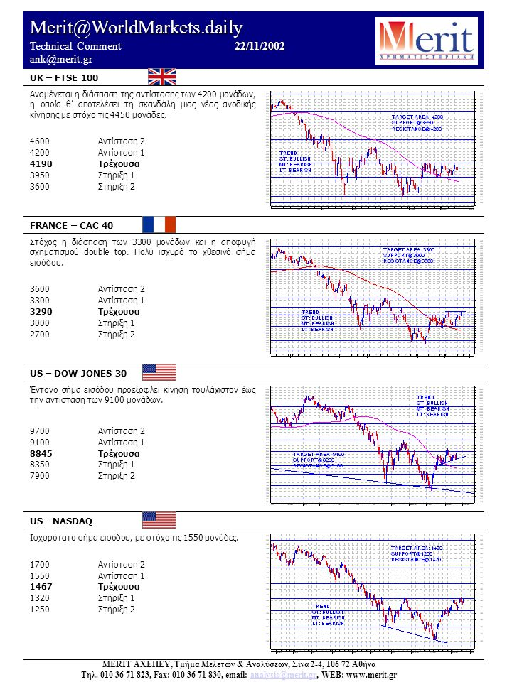 Merit@WorldMarkets.daily 22/11/2002 Technical Comment 22/11/2002 ank@merit.gr UK – FTSE 100 FRANCE – CAC 40 US – DOW JONES 30 US - NASDAQ Ισχυρότατο σήμα εισόδου, με στόχο τις 1550 μονάδες.