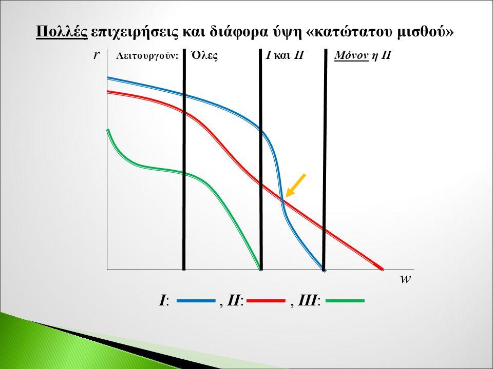 Πολλές επιχειρήσεις και διάφορα ύψη «κατώτατου μισθού» r Λειτουργούν: Όλες Ι και ΙΙ Μόνον η ΙΙ w Ι:, II:, III: