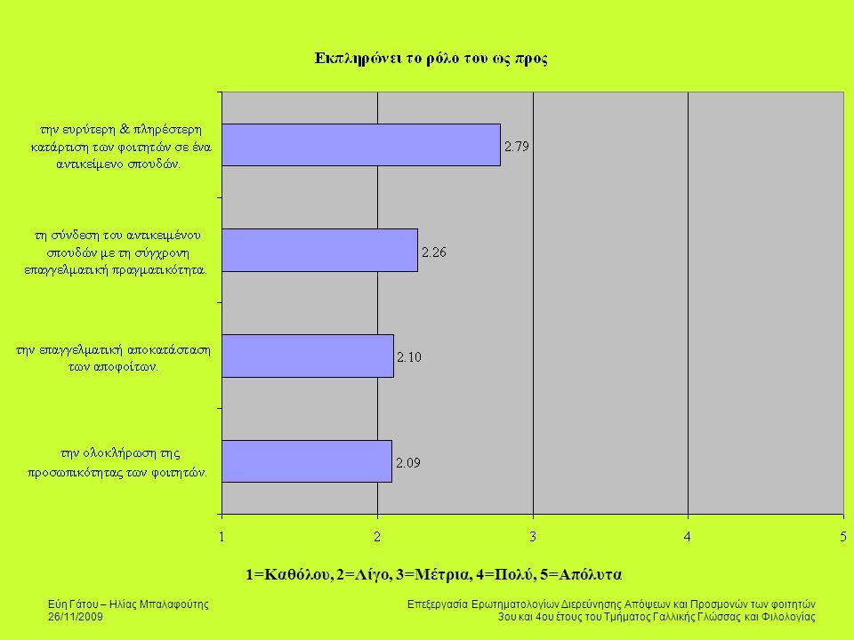 Εύη Γάτου – Ηλίας Μπαλαφούτης 26/11/2009 Επεξεργασία Ερωτηματολογίων Διερεύνησης Απόψεων και Προσμονών των φοιτητών 3ου και 4ου έτους του Τμήματος Γαλλικής Γλώσσας και Φιλολογίας 1=Καθόλου, 2=Λίγο, 3=Μέτρια, 4=Πολύ, 5=Απόλυτα