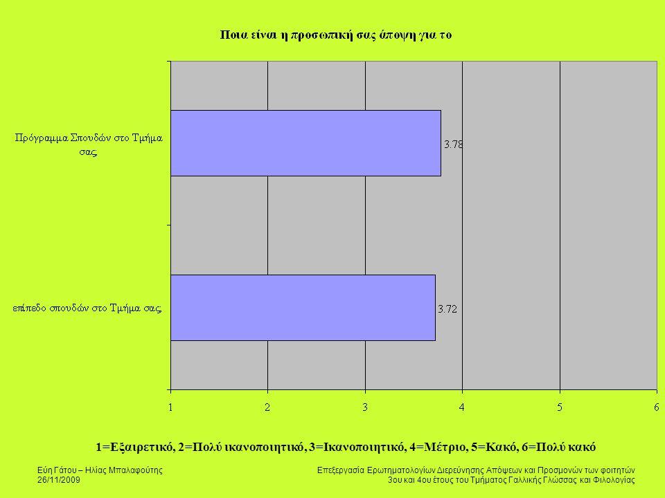 Εύη Γάτου – Ηλίας Μπαλαφούτης 26/11/2009 Επεξεργασία Ερωτηματολογίων Διερεύνησης Απόψεων και Προσμονών των φοιτητών 3ου και 4ου έτους του Τμήματος Γαλλικής Γλώσσας και Φιλολογίας 1=Εξαιρετικό, 2=Πολύ ικανοποιητικό, 3=Ικανοποιητικό, 4=Μέτριο, 5=Κακό, 6=Πολύ κακό