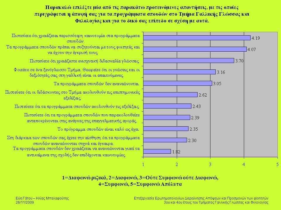 Εύη Γάτου – Ηλίας Μπαλαφούτης 26/11/2009 Επεξεργασία Ερωτηματολογίων Διερεύνησης Απόψεων και Προσμονών των φοιτητών 3ου και 4ου έτους του Τμήματος Γαλλικής Γλώσσας και Φιλολογίας 1=Διαφωνώ ριζικά, 2=Διαφωνώ, 3=Ούτε Συμφωνώ ούτε Διαφωνώ, 4=Συμφωνώ, 5=Συμφωνώ Απόλυτα