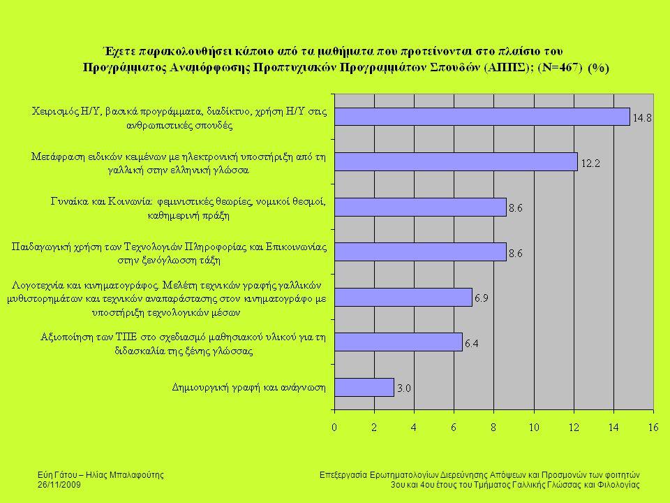 Εύη Γάτου – Ηλίας Μπαλαφούτης 26/11/2009 Επεξεργασία Ερωτηματολογίων Διερεύνησης Απόψεων και Προσμονών των φοιτητών 3ου και 4ου έτους του Τμήματος Γαλλικής Γλώσσας και Φιλολογίας (%)