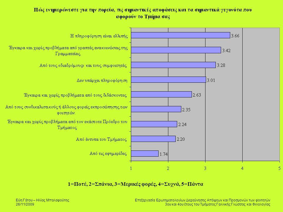 Εύη Γάτου – Ηλίας Μπαλαφούτης 26/11/2009 Επεξεργασία Ερωτηματολογίων Διερεύνησης Απόψεων και Προσμονών των φοιτητών 3ου και 4ου έτους του Τμήματος Γαλλικής Γλώσσας και Φιλολογίας 1=Ποτέ, 2=Σπάνια, 3=Μερικές φορές, 4=Συχνά, 5=Πάντα