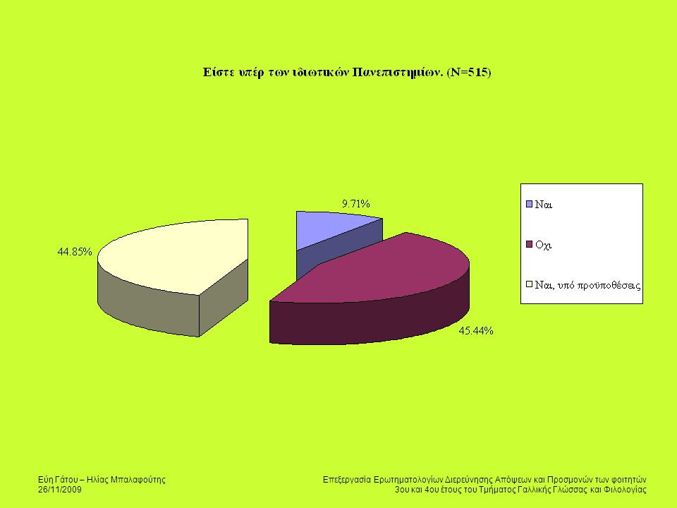 Εύη Γάτου – Ηλίας Μπαλαφούτης 26/11/2009 Επεξεργασία Ερωτηματολογίων Διερεύνησης Απόψεων και Προσμονών των φοιτητών 3ου και 4ου έτους του Τμήματος Γαλλικής Γλώσσας και Φιλολογίας