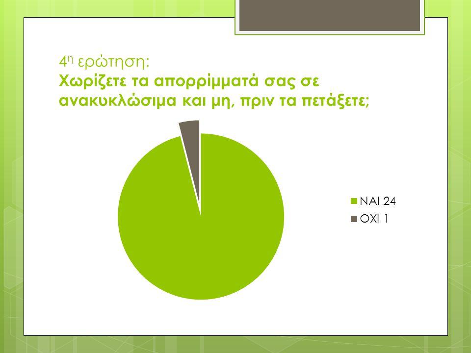 4 η ερώτηση: Χωρίζετε τα απορρίμματά σας σε ανακυκλώσιμα και μη, πριν τα πετάξετε;