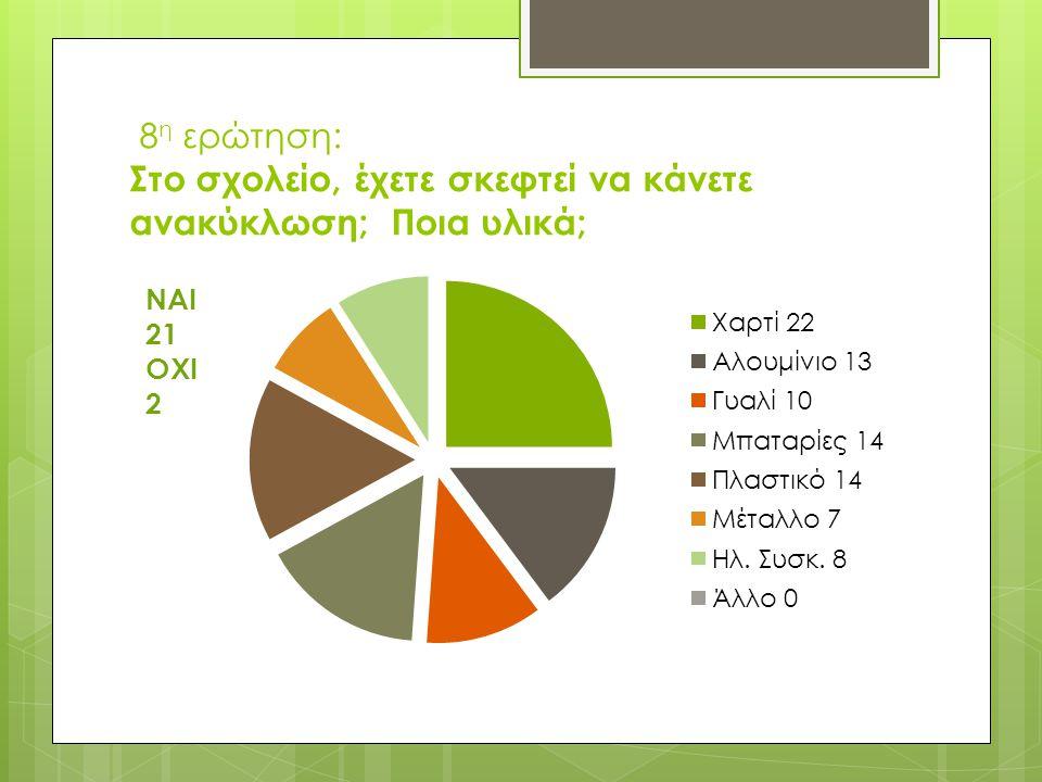9η ερώτηση : Πιστεύετε ότι μέσα στο χώρο του σχολείου, θα πρέπει να υπάρχουν ειδικοί κάδοι για τα ανακυκλούμενα υλικά;