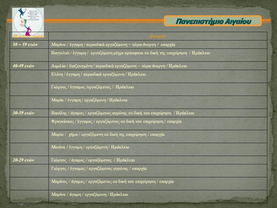 Πανεπιστήμιο Αιγαίου Ηλικιακή ομάδαΣτοιχεία 50 – 59 ετώνΜαρίνα / έγγαμη / περιοδικά εργαζόμενη – τώρα άνεργη / επαρχία Βαγγελιώ / έγγαμη / εργαζόμενη μέχρι πρόσφατα σε δική της επιχείρηση / Ηράκλειο 40-49 ετών Αιμιλία / διαζευγμένη / περιοδικά εργαζόμενη – τώρα άνεργη / Ηράκλειο Ελένη / έγγαμη / περιοδικά εργαζόμενη / Ηράκλειο Γιώργος / έγγαμος /εργαζόμενος / Ηράκλειο Μαρία / έγγαμη / εργαζόμενη / Ηράκλειο 30-39 ετώνΒασίλης / άγαμος / εργαζόμενος αγρότης σε δική του επιχείρηση / Ηράκλειο Φραγκίσκος / έγγαμος / εργαζόμενος σε δική του επιχείρηση / επαρχία Μαρία / χήρα / εργαζόμενη σε δική της επιχείρηση / επαρχία Ματίνα / έγγαμη / εργαζόμενη / Ηράκλειο 20-29 ετώνΓιώργος / άγαμος / εργαζόμενος / Ηράκλειο Γιώργος / έγγαμος / εργαζόμενος αγρότης / επαρχία Μαρίνος / άγαμος / εργαζόμενος σε δική του επιχείρηση / επαρχία Μαρίνα / άγαμη / εργαζόμενη / Ηράκλειο