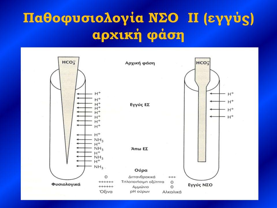 Παθοφυσιολογία ΝΣΟ II (εγγύς) αρχική φάση
