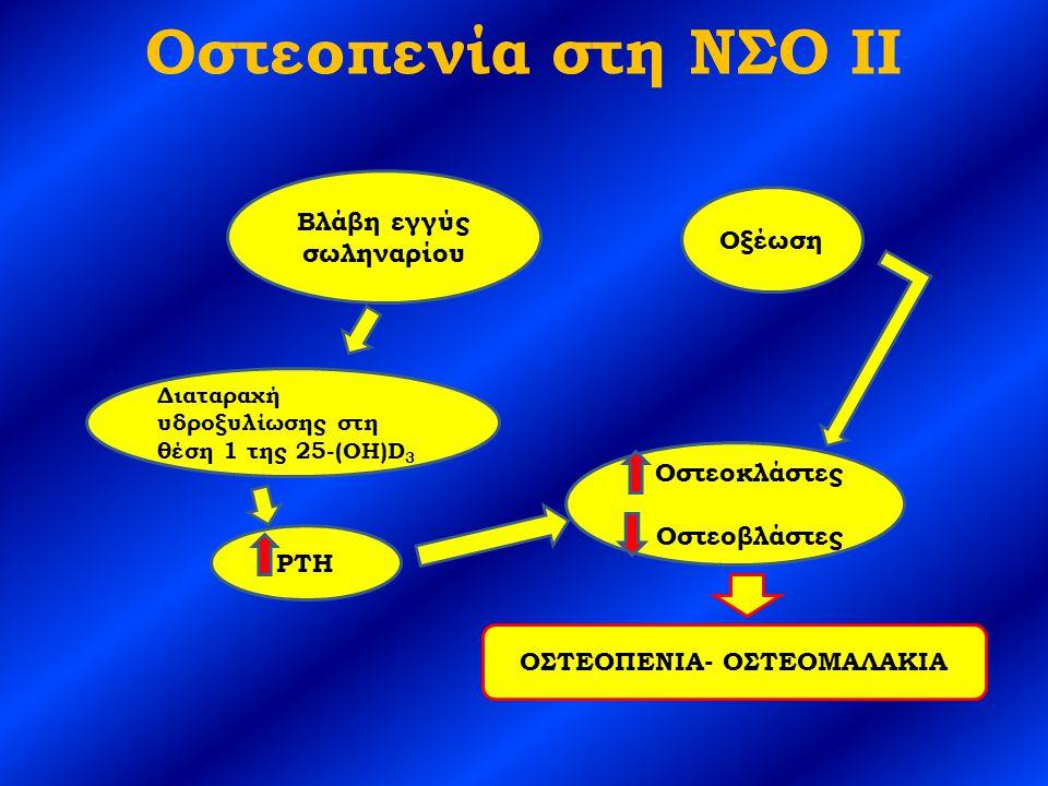 Οστεοπενία στη ΝΣΟ ΙΙ Βλάβη εγγύς σωληναρίου Διαταραχή υδροξυλίωσης στη θέση 1 της 25-(OH)D 3 PTH Οξέωση Οστεοκλάστες Οστεοβλάστες ΟΣΤΕΟΠΕΝΙΑ- ΟΣΤΕΟΜΑΛΑΚΙΑ