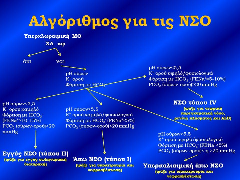 Αλγόριθμος για τις ΝΣΟ Υπερχλωραιμική ΜΟ XA κφ όχιναι pH ούρων Κ + ορού Φόρτιση με HCO 3 - pH ούρων<5,5 Κ + ορού χαμηλό Φόρτιση με HCO 3 - (FENa + >10-15%) PCO 2 (ούρων-ορού)>20 mmHg pH ούρων>5,5 Κ + ορού χαμηλό/φυσιολογικό Φόρτιση με HCO 3 - (FENa + <5%) PCO 2 (ούρων-ορού)<20 mmHg pH ούρων>5,5 Κ + ορού υψηλό/φυσιολογικό Φόρτιση με HCO 3 - (FENa + <5%) PCO 2 (ούρων-ορού) 20 mmHg pH ούρων<5,5 Κ + ορού υψηλό/φυσιολογικό Φόρτιση με HCO 3 - (FENa + =5-10%) PCO 2 (ούρων-ορού)>20 mmHg ΝΣΟ τύπου IV (ψάξε για νεφρική παρεγχυματική νόσο, ρενίνη πλάσματος και ALD) Υπερκαλιαιμική άπω ΝΣΟ (ψάξε για υποκιτρουρία και νεφρασβέστωση) Άπω ΝΣΟ (τύπου Ι) (ψάξε για υποκιτρουρία και νεφρασβέστωση) Εγγύς ΝΣΟ (τύπου ΙΙ) (ψάξε για εγγύς σωληναριακή διαταραχή)