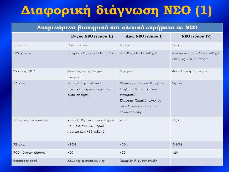 Διαφορική διάγνωση ΝΣΟ (1) Αναμενόμενα βιοχημικά και κλινικά ευρήματα σε ΝΣΟ Εγγύς ΝΣΟ (τύπου ΙΙ)Άπω ΝΣΟ (τύπου Ι)ΝΣΟ (τύπου IV) ΣυχνότηταΠολύ σπάνιαΣπάνιαΣυχνή HCO 3 - ορούΣυνήθως<15, συχνά<18 mEq/LΣυνήθως ≤10-12 mEq/L Διακύμανση από 16-22 mEq/L Συνήθως >15-17 mEq/L Έκκριση ΝΗ 4 + Φυσιολογική ή ελαφρά μειωμένη ΜειωμένηΦυσιολογική ή μειωμένη Κ + ορού Χαμηλό ή φυσιολογικό (μειώνεται περαιτέρω μετά την αλκαλοποίηση) Εξαρτώμενη από το δυναμικό: Υψηλό σε διαταραχή του δυναμικού Κλασική: Χαμηλό (τείνει να φυσιολογοποιηθεί με την αλκαλοποίηση) Υψηλό pH ούρων επί οξεώσεως >7 αν HCO 3 - είναι φυσιολογικά και <5,5 αν HCO 3 - ορού χαμηλά (λ.χ.<15 mEq/L) >5,5<5,5 FE HCO3- >15%<5%5-10% PCO 2 Ούρων-Αίματος>20<20>20 Φωσφόρος ορούΧαμηλός ή φυσιολογικός -