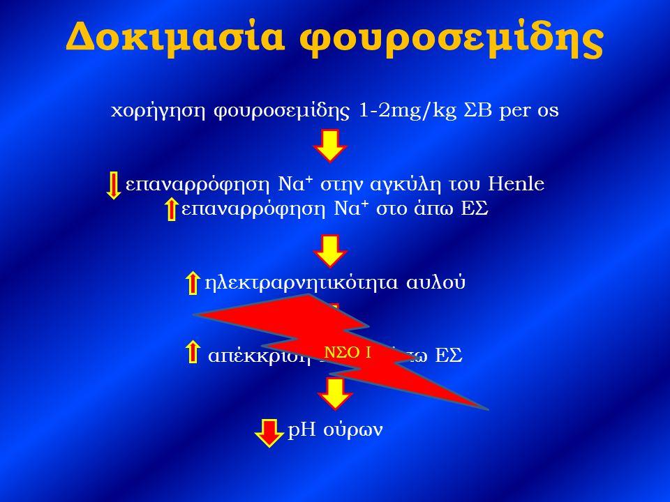 Δοκιμασία φουροσεμίδης χορήγηση φουροσεμίδης 1-2mg/kg ΣΒ per os επαναρρόφηση Να + στην αγκύλη του Henle επαναρρόφηση Να + στo άπω ΕΣ ηλεκτραρνητικότητα αυλού απέκκριση H + στο άπω ΕΣ pH ούρων ΝΣΟ Ι
