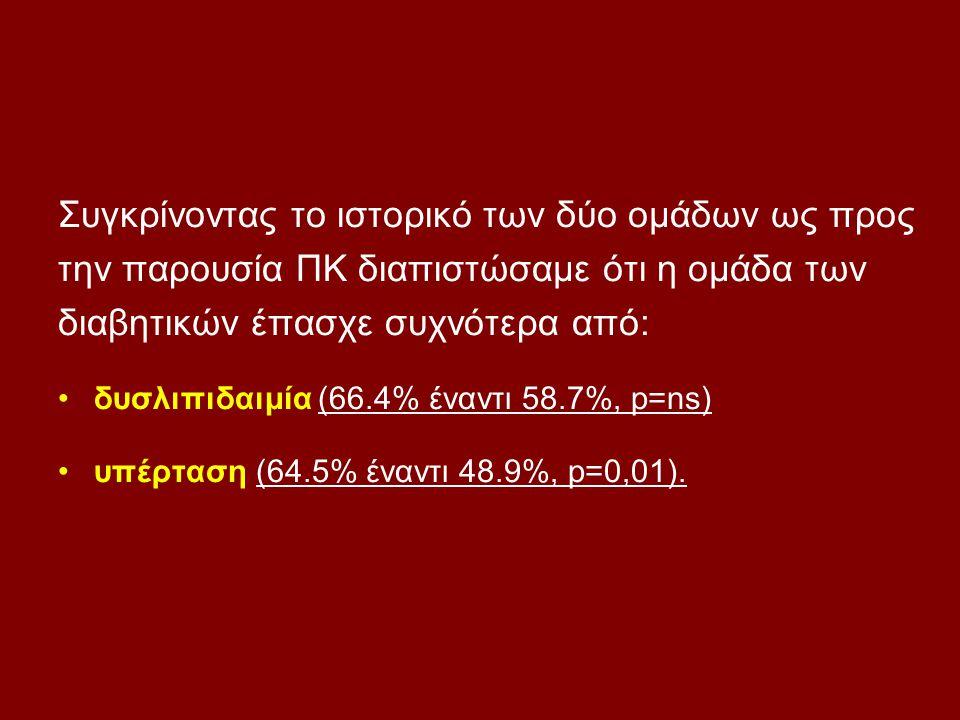Συγκρίνοντας το ιστορικό των δύο ομάδων ως προς την παρουσία ΠΚ διαπιστώσαμε ότι η ομάδα των διαβητικών έπασχε συχνότερα από: δυσλιπιδαιμία (66.4% ένα