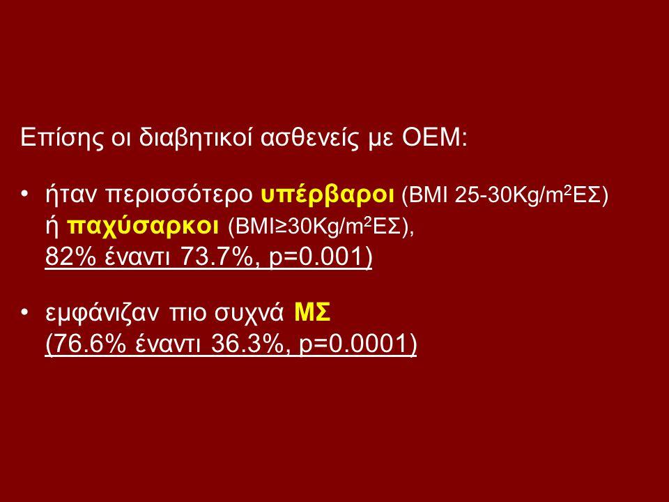 Επίσης οι διαβητικοί ασθενείς με ΟΕΜ: ήταν περισσότερο υπέρβαροι (BMI 25-30Kg/m 2 ΕΣ) ή παχύσαρκοι (BMI≥30Kg/m 2 ΕΣ), 82% έναντι 73.7%, p=0.001) εμφάν