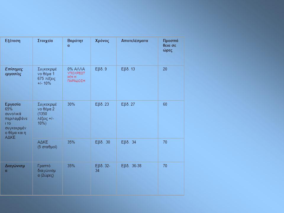 ΕξέτασηΣτοιχείαΒαρύτητ α ΧρόνοςΑποτελέσματαΠροσπά θεια σε ώρες Επίσημες εργασίες Συγκεκριμέ νο θέμα 1 675 λέξεις +/- 10% 0% ΑΛΛΑ ΥΠΟΧΡΕΩΤ ΙΚΉ Η ΠΑΡΆΔΟΣΗ Εβδ.