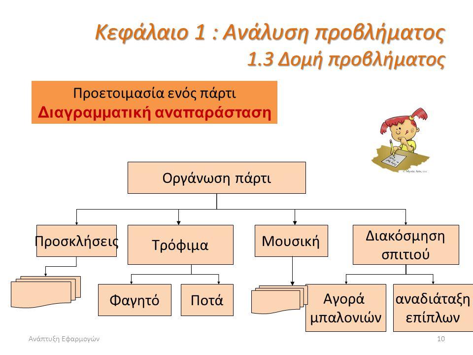 Ανάπτυξη Εφαρμογών10 Κεφάλαιο 1 : Ανάλυση προβλήματος 1.3 Δομή προβλήματος Οργάνωση πάρτι Προσκλήσεις Διακόσμηση σπιτιού Αγορά μπαλονιών αναδιάταξη επ