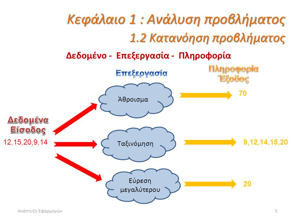 Ανάπτυξη Εφαρμογών5 Δεδομένο - Επεξεργασία - Πληροφορία Κεφάλαιο 1 : Ανάλυση προβλήματος 1.2 Κατανόηση προβλήματος Άθροισμα Ταξινόμηση Εύρεση μεγαλύτε