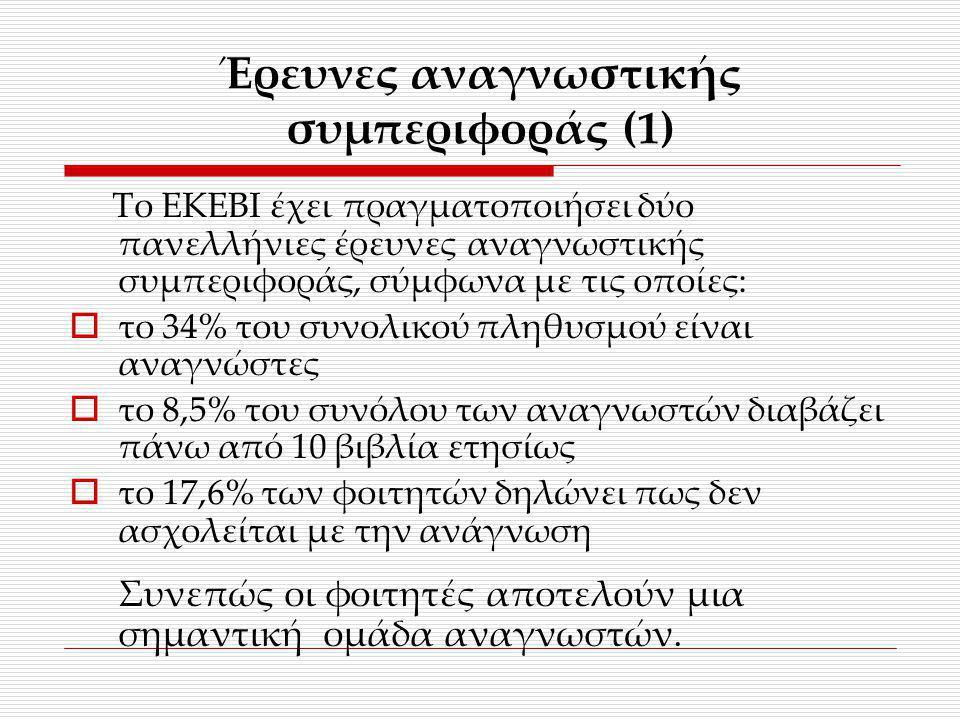 Έρευνες αναγνωστικής συμπεριφοράς (1) Το ΕΚΕΒΙ έχει πραγματοποιήσει δύο πανελλήνιες έρευνες αναγνωστικής συμπεριφοράς, σύμφωνα με τις οποίες:  το 34%