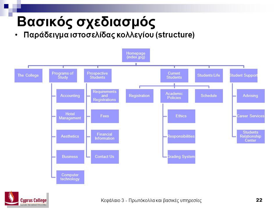 Βασικός σχεδιασμός Homepage (index.jpg) The College Programs of Study Accounting Hotel Management Aesthetics Business Computer technology Prospective