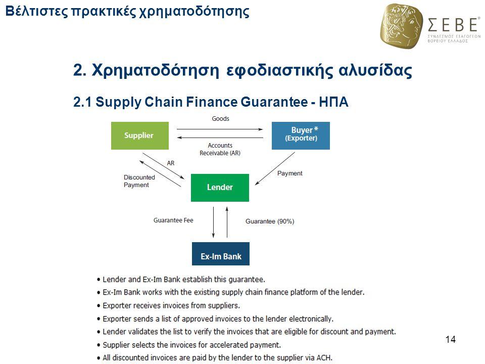 2. Χρηματοδότηση εφοδιαστικής αλυσίδας 14 Βέλτιστες πρακτικές χρηματοδότησης 2.1 Supply Chain Finance Guarantee - ΗΠΑ