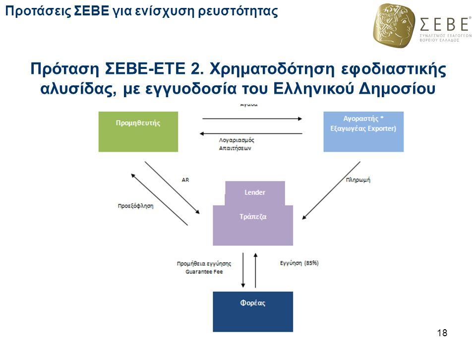 Πρόταση ΣΕΒΕ-ΕΤΕ 2. Χρηματοδότηση εφοδιαστικής αλυσίδας, με εγγυοδοσία του Ελληνικού Δημοσίου 18 Προτάσεις ΣΕΒΕ για ενίσχυση ρευστότητας