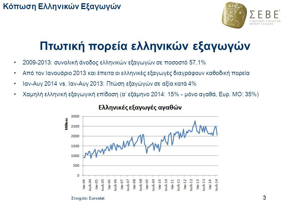 Πτωτική πορεία ελληνικών εξαγωγών 2009-2013: συνολική άνοδος ελληνικών εξαγωγών σε ποσοστό 57,1% Από τον Ιανουάριο 2013 και έπειτα οι ελληνικές εξαγωγ