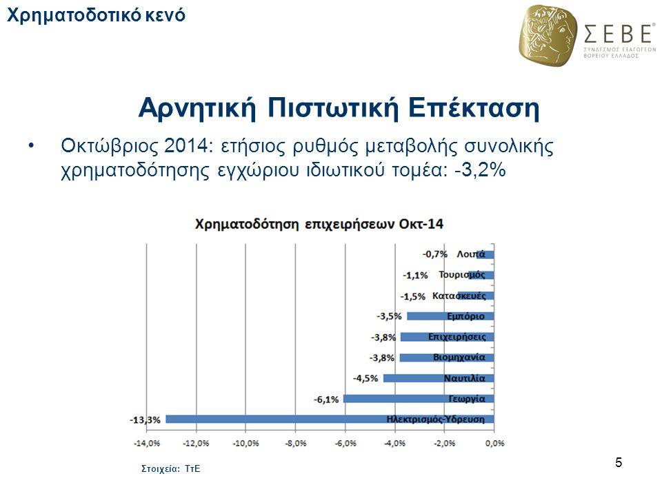 Αρνητική Πιστωτική Επέκταση Οκτώβριος 2014: ετήσιος ρυθμός μεταβολής συνολικής χρηματοδότησης εγχώριου ιδιωτικού τομέα: -3,2% 5 Στοιχεία: ΤτΕ Χρηματοδ