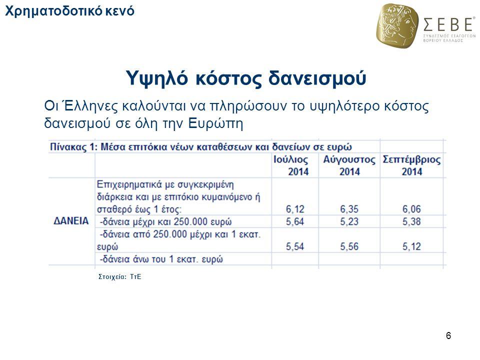 Υψηλό κόστος δανεισμού Οι Έλληνες καλούνται να πληρώσουν το υψηλότερο κόστος δανεισμού σε όλη την Ευρώπη 6 Χρηματοδοτικό κενό Στοιχεία: ΤτΕ